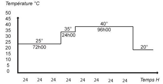 Chaudière mobile provisoire pour mise en chauffe dtu 65.14