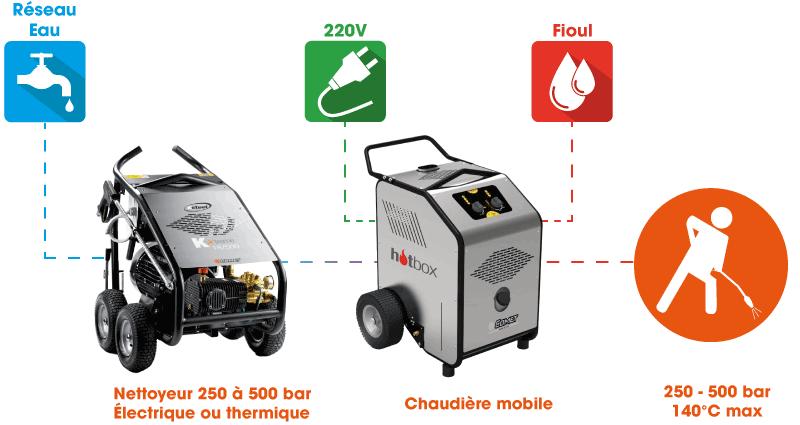 Principe de fonctionnement de la chaudière pour nettoyeur haute pression