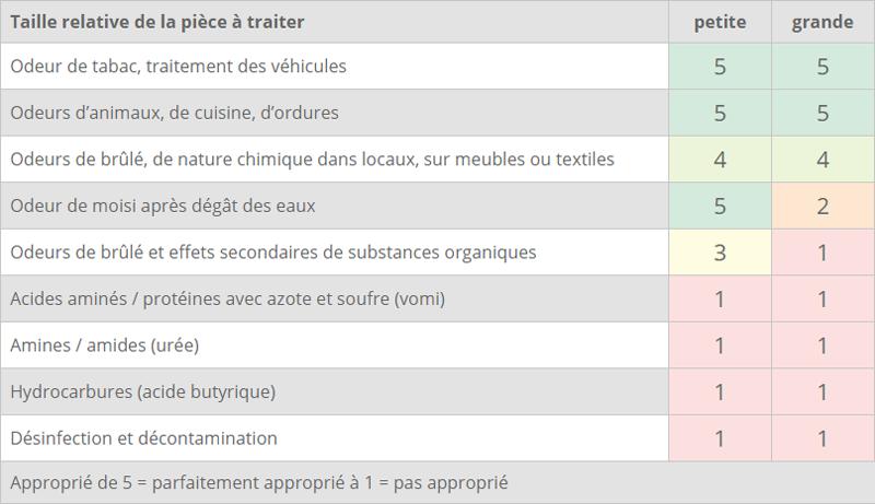 Type d'odeurs traitées par le neutraliseur d'odeurs en location