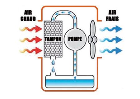 Principe de fonctionnement du rafraichisseur d'air